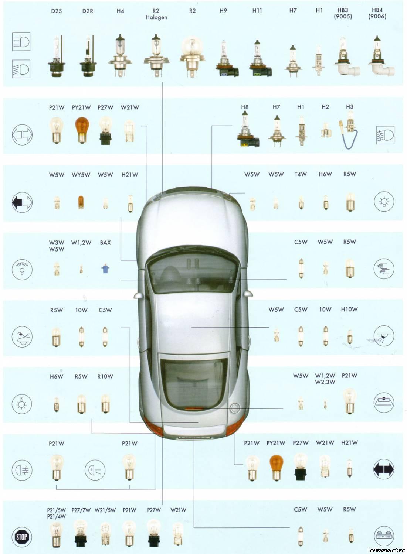 таблица ламп на авто